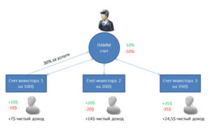 principle of operation of a pamm account